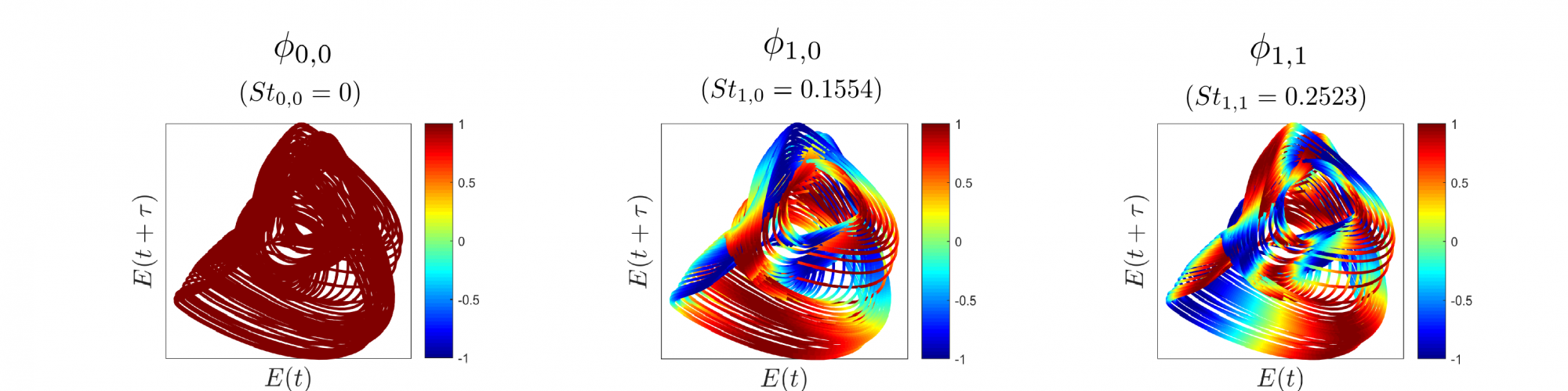 Koopman operator theory and fluid mechanics   Mezić Research Group