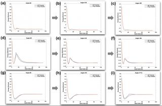 Figure 2: Comparison of EST vs Programmable Potentials.