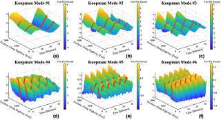 Figure 1: Koopman modes demonstrating our method's ability to uncover patterns hidden within traffic velocity data.