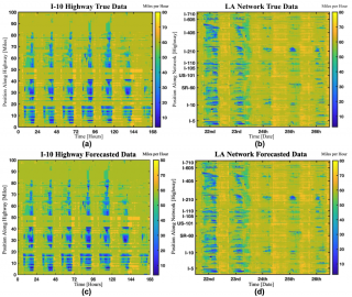 Figure 2: Comparison of the true and forecasted data for the I-5 and LA network.