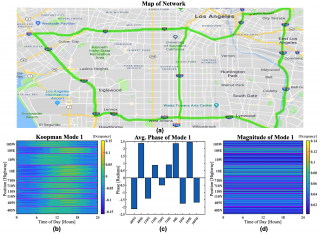 Figure 3: Map of the Los Angeles multi-lane network and the resulting twenty-four-hour Koopman.