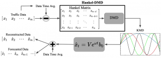 Figure 5: Flow scheme demonstrating how Hankel-DMD on mean subtracted traffic data enables the computation of spatiotemporal patterns, reconstructions, and forecasts.